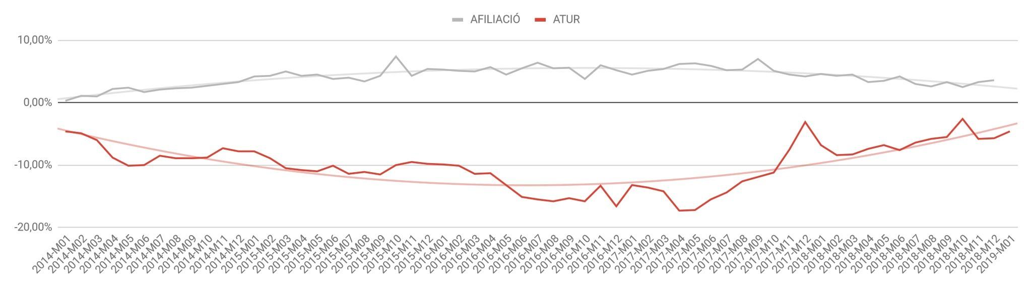 Palma registra l'ocupació més alta dels darrers 13 anys durant un mes de desembre